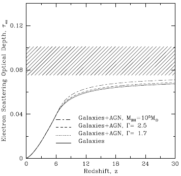 New paper: On the contribution of active galactic nuclei to reionization